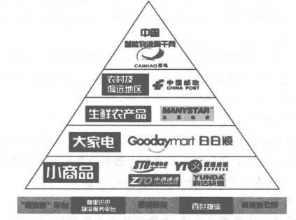 菜鸟网络公司的竞争优势及面临的挑战
