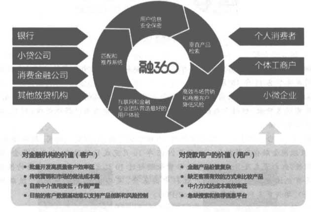 融360成功的商业模式